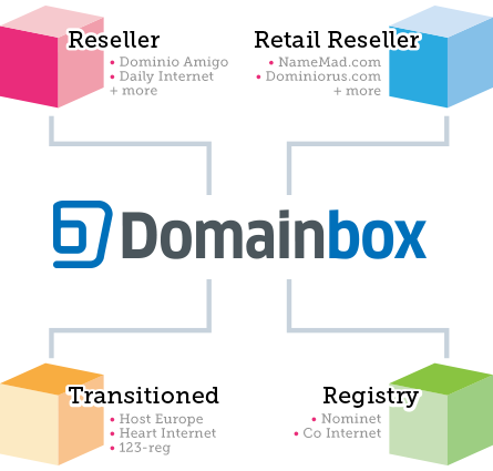 Domainbox uses